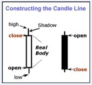 candle stick construction