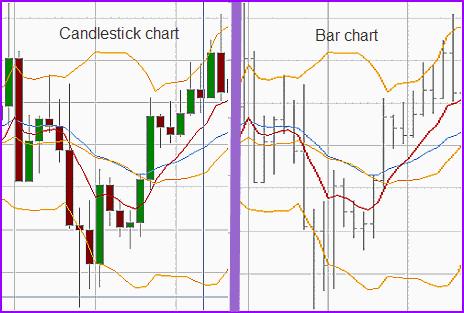 Candlestick chart vs bar chart comparison