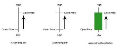 Candlestick basics fig 1
