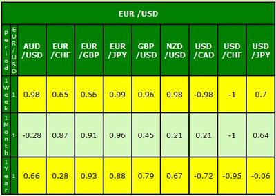 eur/usd correlation