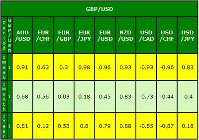 gbp/usd correlation