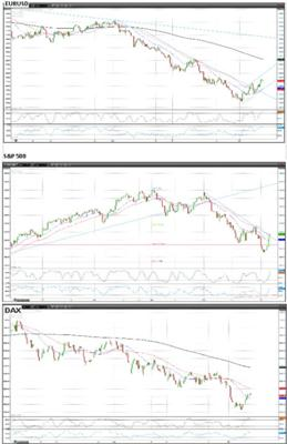 EURUSD S&P DAX 7 June 2012