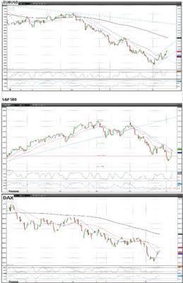 EURUSD S&P DAX 7 June 2012