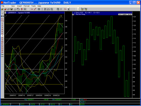 daily swing chart complete 7day jpy