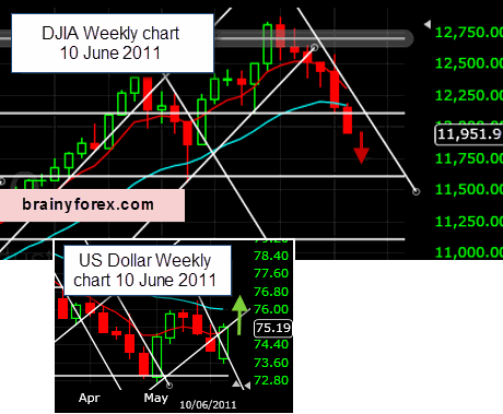 us Weekly DJIA and US Dollar chart insert 10 June 2011