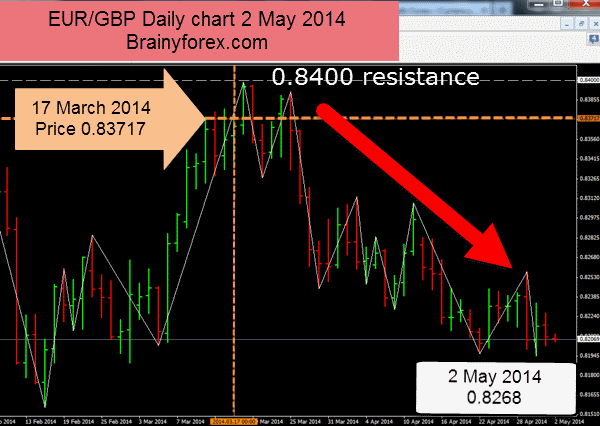 Eurgbp chart 2 May 2014 shows market depth analysis worked well