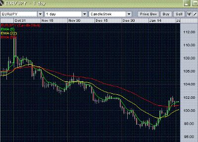 eur/jpy forecast - daily chart