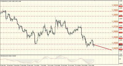 EUR/USD H4 chart 6 November 2014
