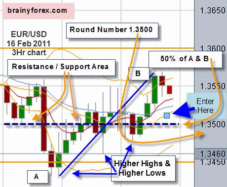 EUR/USD 16 February 2011