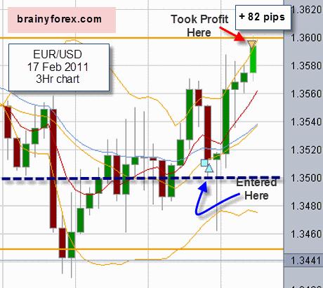 EUR/USD 17 February 2011