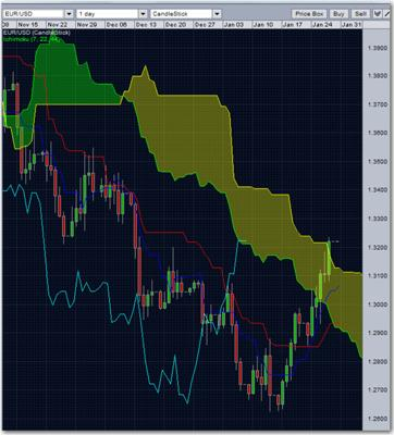 eur/usd ichimoku cloud
