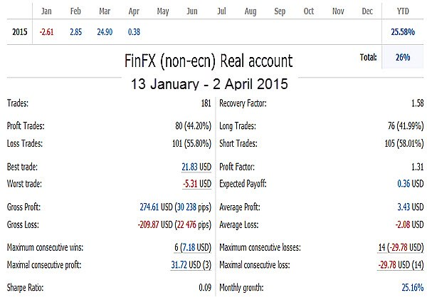 FinFX Non-ECN Account