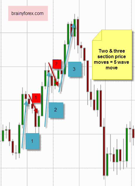 Price action makes five wave move