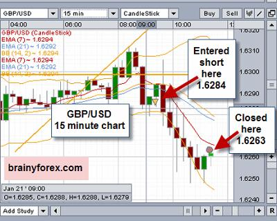 15 minute GBP/USD