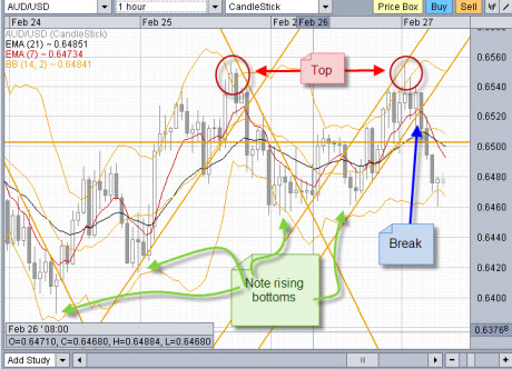 Forex day trading 1 hour chart