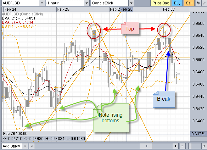 forex day trading 1 hr chart AUD/USD