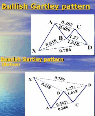 Fibonacci Ratio Trade | Gartley Pattern Trade | RatioTrading