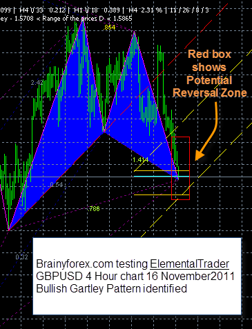 Gartley pattern identified by Elemental Trader GBPUSD