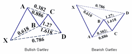 Gartley Harmonic Trading Pattern