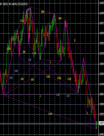 GBPUSD 23 November 2011 failed gartley pattern