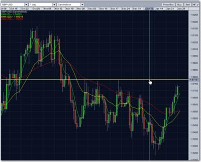 gbp usd resistance trend line