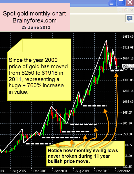 Gold buyers delight. Bullish gold move shown on monthly chart