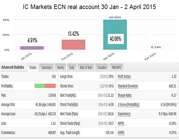 ICMarkets ECN Account
