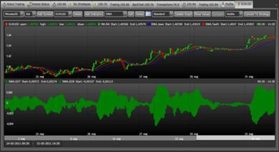 The new algorithmic forex trading system from gowebTrade automates technical trading strategies.
