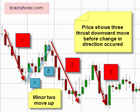 Price action making two and three thrusts