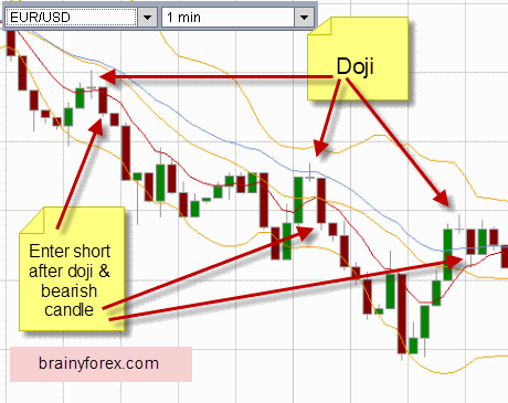 Scalping system with doji