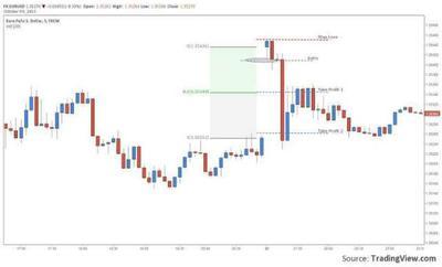 Euro chart showing gap