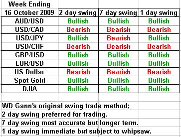swing trading forecast 16 october 2009