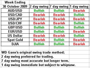 swing trading forecast 30 october 2009