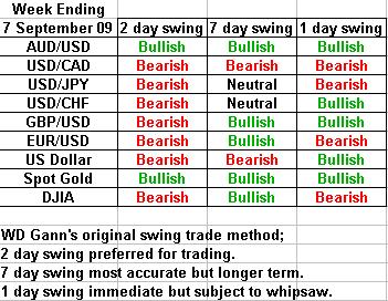 swing trading forecast 7 september 2009