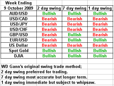 swing trading forecast 9 october 2009
