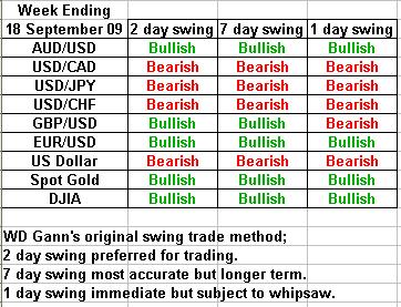 swing trading forecast 18 september 2009