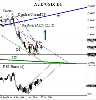 AUD/USD 24 October 2014 Daily Chart