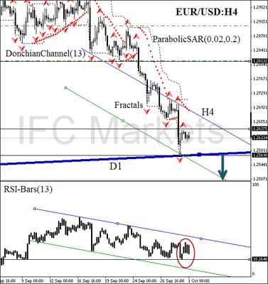 EUR/USD H4, 1 October 2014
