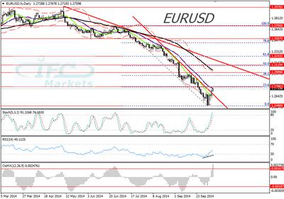 EURUSD 9 October 2014 daily chart