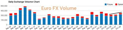 Euro FX daily volume futures & options CME