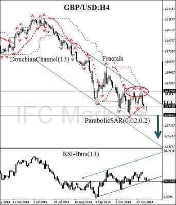 GBP/USD H4 chart 3 November 2014