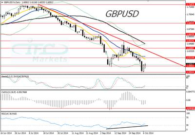 GBPUSD daily chart 7 October 2014