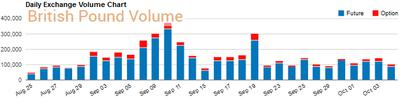Daily Exchange Volume Chart British Pound CME