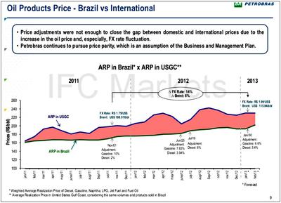 Oil Production Price Brazil vs International