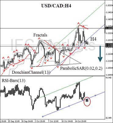 USD/CAD currency pair H4 chart
