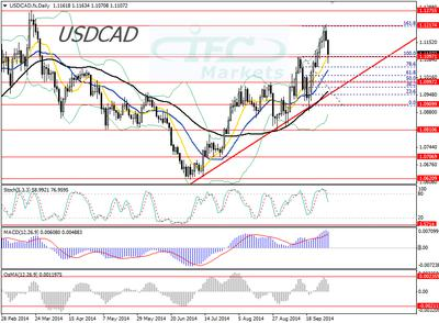 Daily Chart USD/CAD 2 October 2014