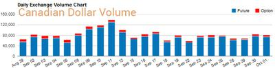 Canadian dollar daily volume futures & options CME 2 October 2014