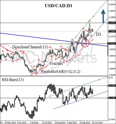 USD/CAD currency pair 21 October 2014 daily chart