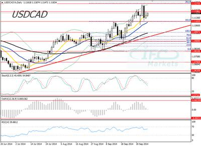 USD/CAD 8 October 2014 Daily Chart
