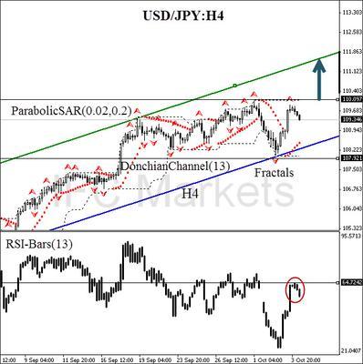 USD/JPY 6 October 2014 H4